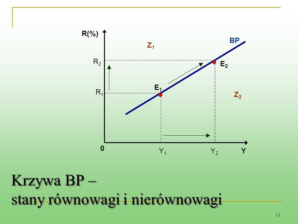12 Krzywa BP – stany równowagi i nierównowagi R1R1 R2R2 BP E1E1 E2E2 Y2Y2 Y1Y1 Y 0 R(%) Z1Z1 Z2Z2