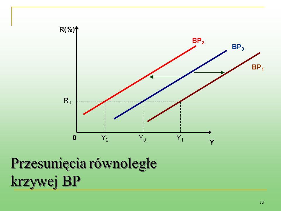 13 R0R0 BP 2 Y2Y2 Y1Y1 Y 0 R(%) BP 0 BP 1 Y0Y0 Przesunięcia równoległe krzywej BP