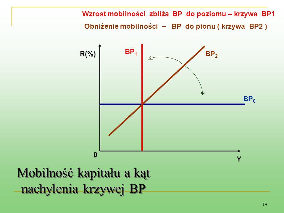 14 BP 2 0 R(%) BP 0 BP 1 Mobilność kapitału a kąt nachylenia krzywej BP Y Wzrost mobilności zbliża BP do poziomu – krzywa BP1 Obniżenie mobilności – B