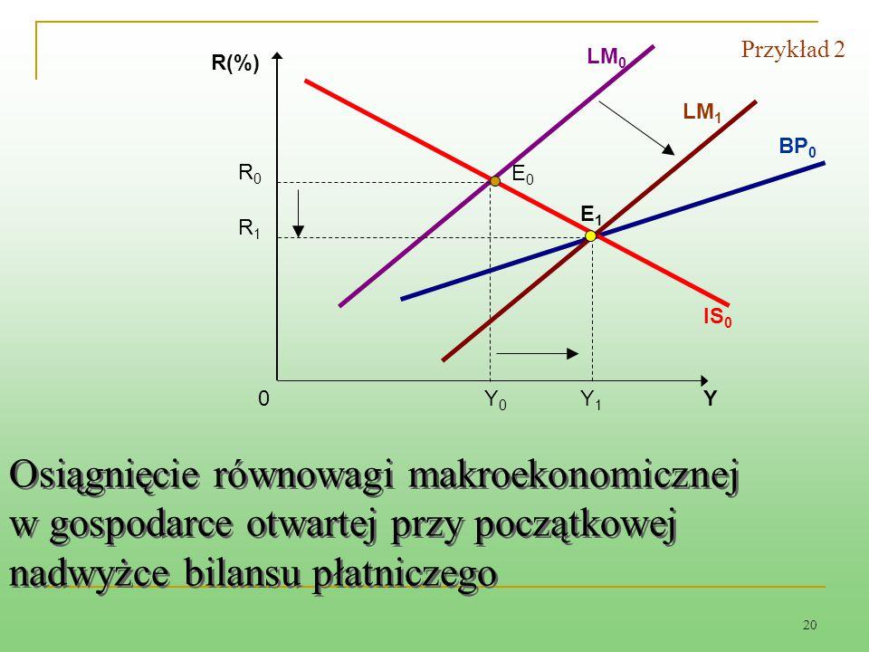 20 E1E1 Osiągnięcie równowagi makroekonomicznej w gospodarce otwartej przy początkowej nadwyżce bilansu płatniczego LM 0 0 R(%) BP 0 IS 0 YY0Y0 E0E0 R