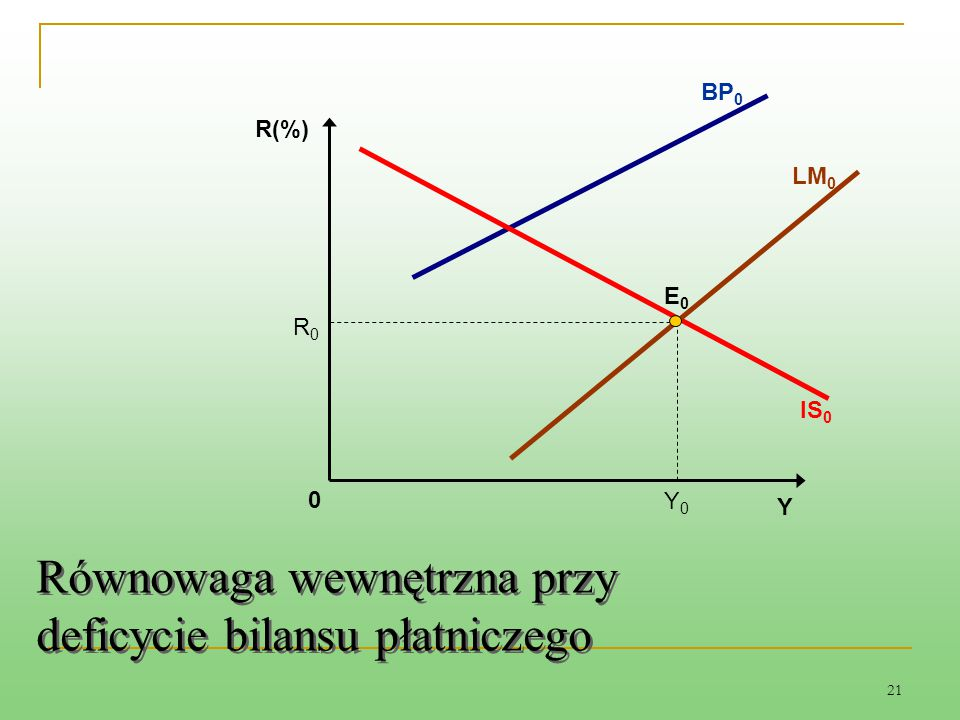 21 E0E0 Równowaga wewnętrzna przy deficycie bilansu płatniczego LM 0 0 R(%) BP 0 IS 0 Y Y0Y0 R0R0
