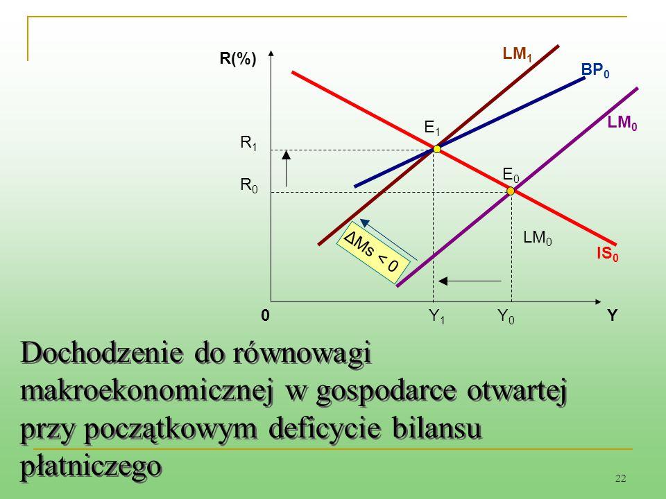 22 Dochodzenie do równowagi makroekonomicznej w gospodarce otwartej przy początkowym deficycie bilansu płatniczego LM 0 0 R(%) BP 0 IS 0 YY1Y1 E1E1 R1