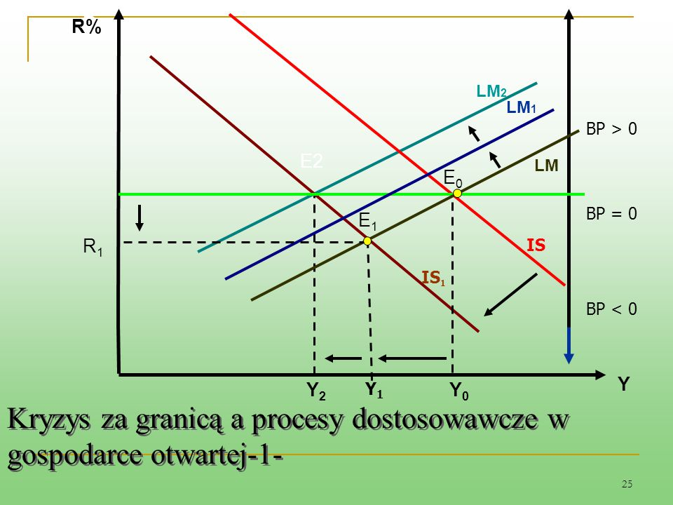 25 Kryzys za granicą a procesy dostosowawcze w gospodarce otwartej-1- LM IS IS 1 BP = 0 BP > 0 BP < 0 E1E1 E2 Y0Y0 Y2Y2 R1R1 Y R Y1Y1 LM 1 LM 2 E0E0 R