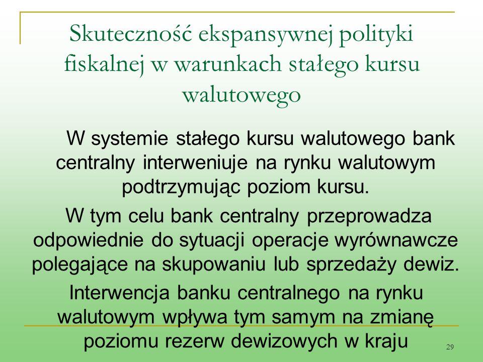 29 Skuteczność ekspansywnej polityki fiskalnej w warunkach stałego kursu walutowego W systemie stałego kursu walutowego bank centralny interweniuje na