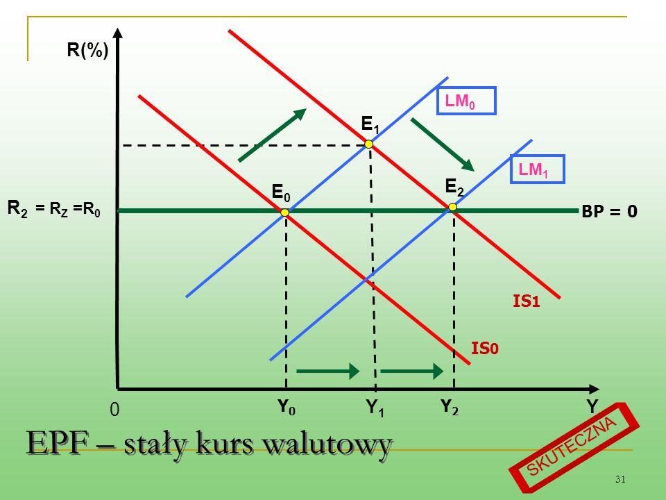 31 LM 0 BP = 0 E1E1 Y1Y1 R 2 = R Z =R 0 Y R(%) Y0Y0 E0E0 0 IS 0 Y2Y2 LM 1 IS 1 E2E2 SKUTECZNA EPF – stały kurs walutowy