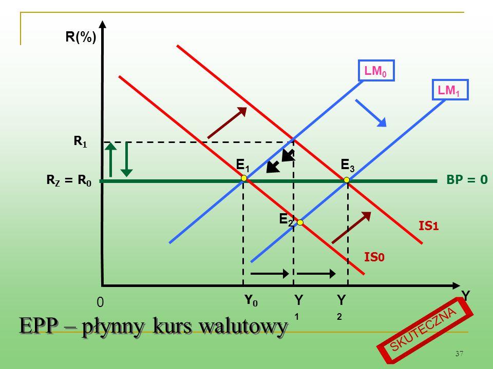 37 EPP – płynny kurs walutowy LM 0 BP = 0 E3E3 Y1Y1 Y R(%) Y0Y0 E2E2 0 IS 0 R1R1 IS 1 R Z = R 0 LM 1 E1E1 Y2Y2 SKUTECZNA