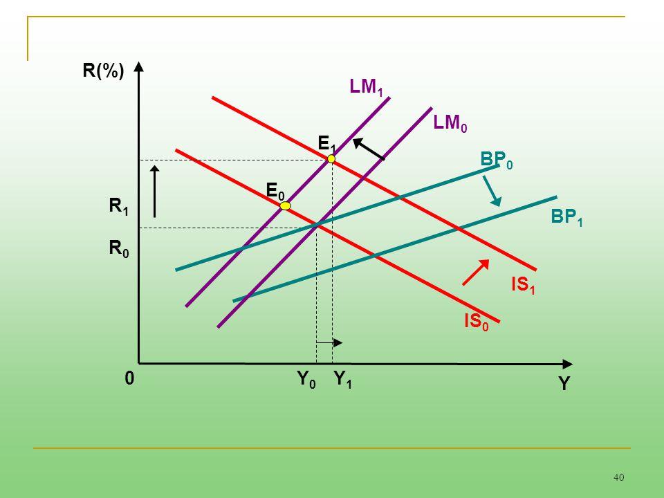 40 E1E1 LM 1 0 R(%) BP 0 IS 0 Y Y0Y0 E0E0 R1R1 LM 0 R0R0 Y1Y1 IS 1 BP 1