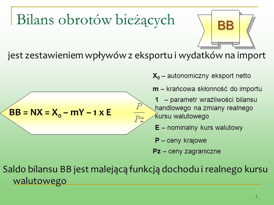 5 jest zestawieniem wpływów z eksportu i wydatków na import BB = NX = X 0 – mY – 1 x E Saldo bilansu BB jest malejącą funkcją dochodu i realnego kursu