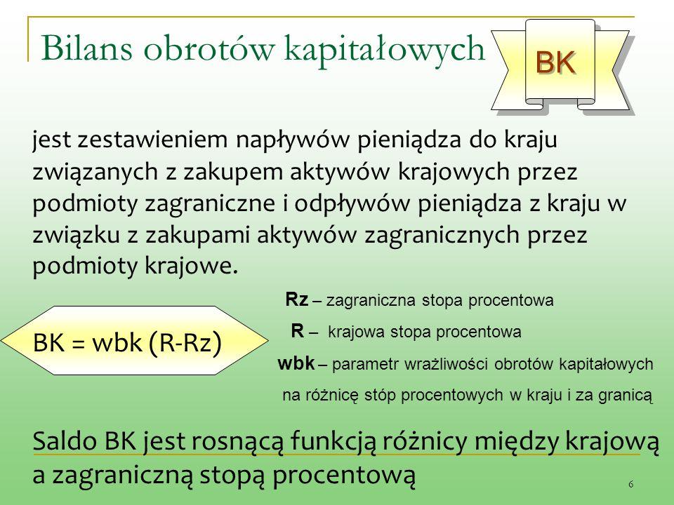 27 Kryzys za granicą a procesy dostosowawcze w gospodarce otwartej -2- LM IS BP = 0 BP > 0 BP < 0 E1E1 Y0Y0 R1R1 Y R% Y1Y1 E0E0 0 IS 1