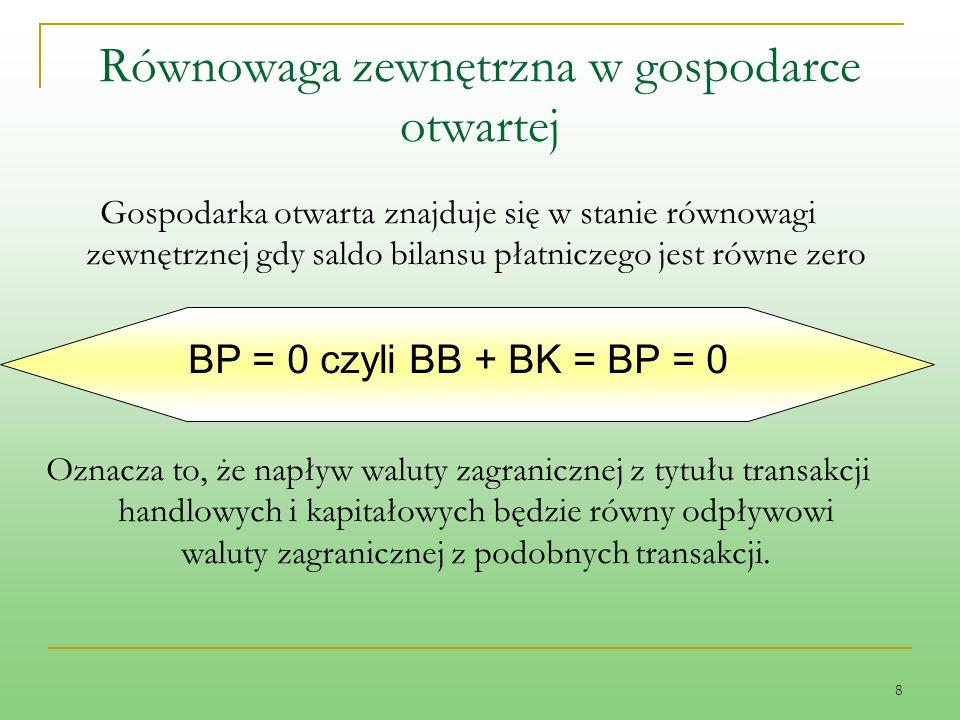 8 Równowaga zewnętrzna w gospodarce otwartej Gospodarka otwarta znajduje się w stanie równowagi zewnętrznej gdy saldo bilansu płatniczego jest równe z