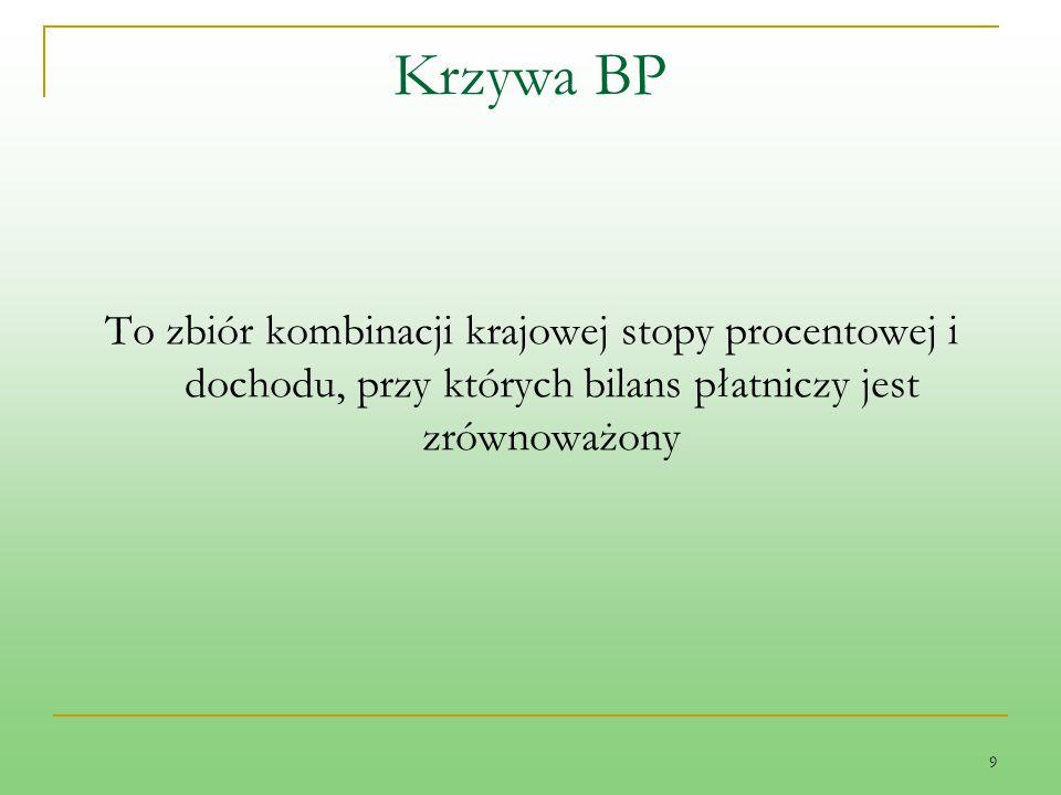 9 Krzywa BP To zbiór kombinacji krajowej stopy procentowej i dochodu, przy których bilans płatniczy jest zrównoważony