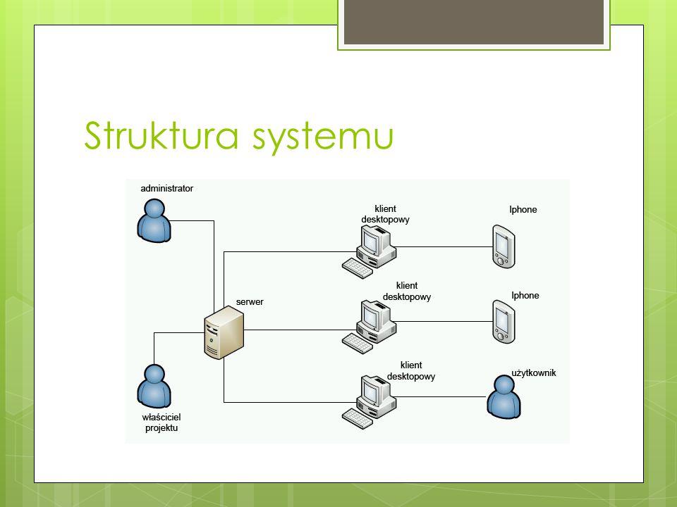 Struktura systemu