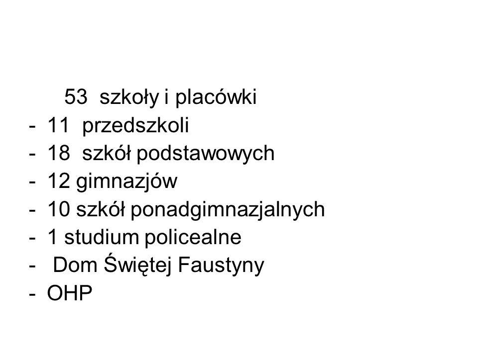 53 szkoły i placówki -11 przedszkoli -18 szkół podstawowych -12 gimnazjów -10 szkół ponadgimnazjalnych -1 studium policealne - Dom Świętej Faustyny -OHP
