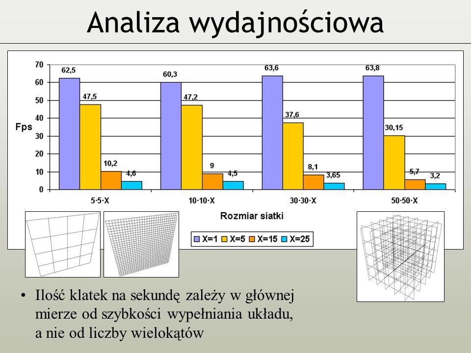 Analiza wydajnościowa Ilość klatek na sekundę zależy w głównej mierze od szybkości wypełniania układu, a nie od liczby wielokątów