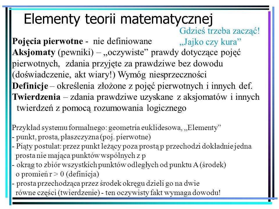 """11 Elementy teorii matematycznej Pojęcia pierwotne - nie definiowane Aksjomaty (pewniki) – """"oczywiste prawdy dotyczące pojęć pierwotnych, zdania przyjęte za prawdziwe bez dowodu (doświadczenie, akt wiary!) Wymóg niesprzeczności Definicje – określenia złożone z pojęć pierwotnych i innych def."""