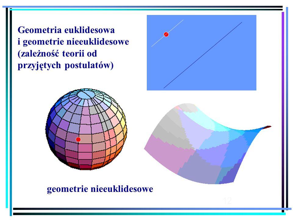 12 Geometria euklidesowa i geometrie nieeuklidesowe (zależność teorii od przyjętych postulatów) geometrie nieeuklidesowe