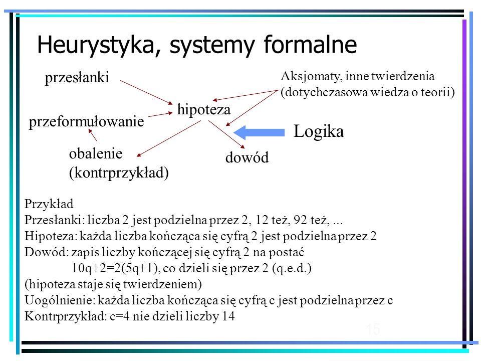 15 Heurystyka, systemy formalne przesłanki hipoteza obalenie (kontrprzykład) dowód przeformułowanie Przykład Przesłanki: liczba 2 jest podzielna przez 2, 12 też, 92 też,...