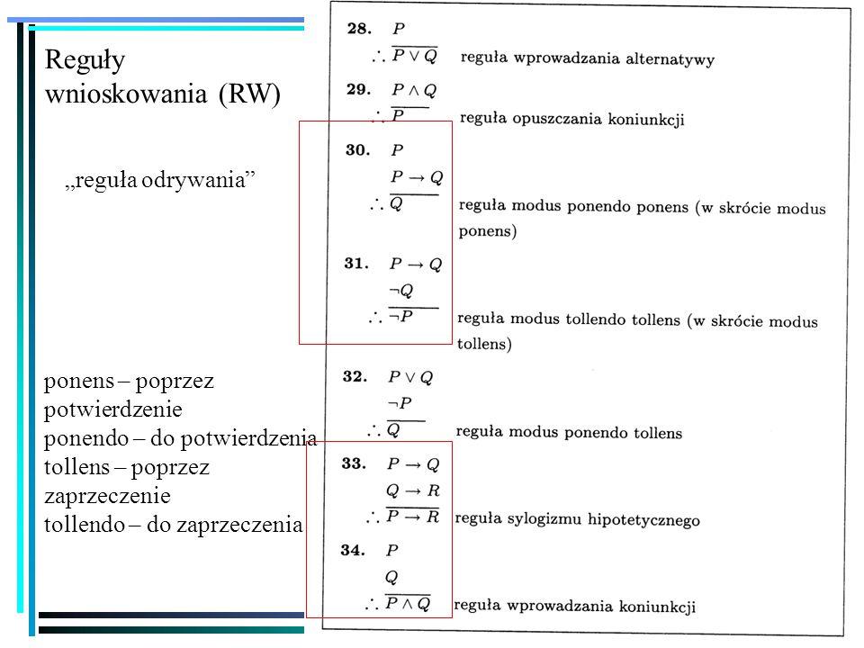 """24 Reguły wnioskowania (RW) ponens – poprzez potwierdzenie ponendo – do potwierdzenia tollens – poprzez zaprzeczenie tollendo – do zaprzeczenia """"reguła odrywania"""