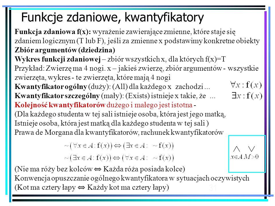 31 Funkcje zdaniowe, kwantyfikatory Funkcja zdaniowa f(x): wyrażenie zawierające zmienne, które staje się zdaniem logicznym (T lub F), jeśli za zmienne x podstawimy konkretne obiekty Zbiór argumentów (dziedzina) Wykres funkcji zdaniowej – zbiór wszystkich x, dla których f(x)=T Przykład: Zwierzę ma 4 nogi.