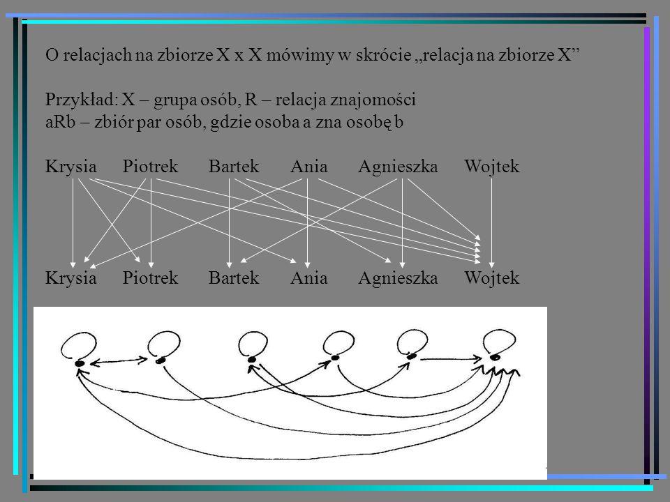 """34 O relacjach na zbiorze X x X mówimy w skrócie """"relacja na zbiorze X Przykład: X – grupa osób, R – relacja znajomości aRb – zbiór par osób, gdzie osoba a zna osobę b Krysia Piotrek Bartek Ania Agnieszka Wojtek"""