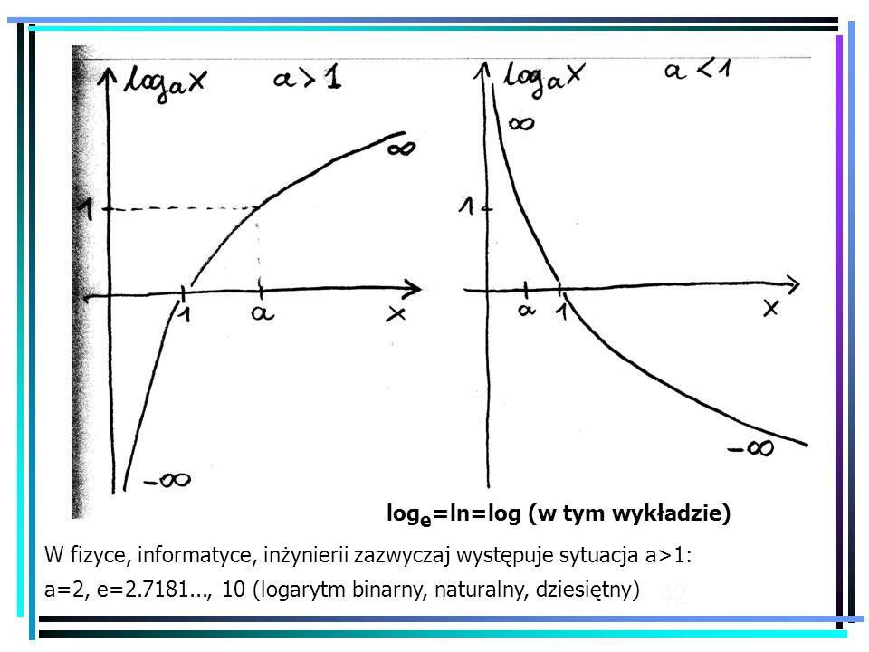 42 W fizyce, informatyce, inżynierii zazwyczaj występuje sytuacja a>1: a=2, e=2.7181..., 10 (logarytm binarny, naturalny, dziesiętny) log e =ln=log (w tym wykładzie)