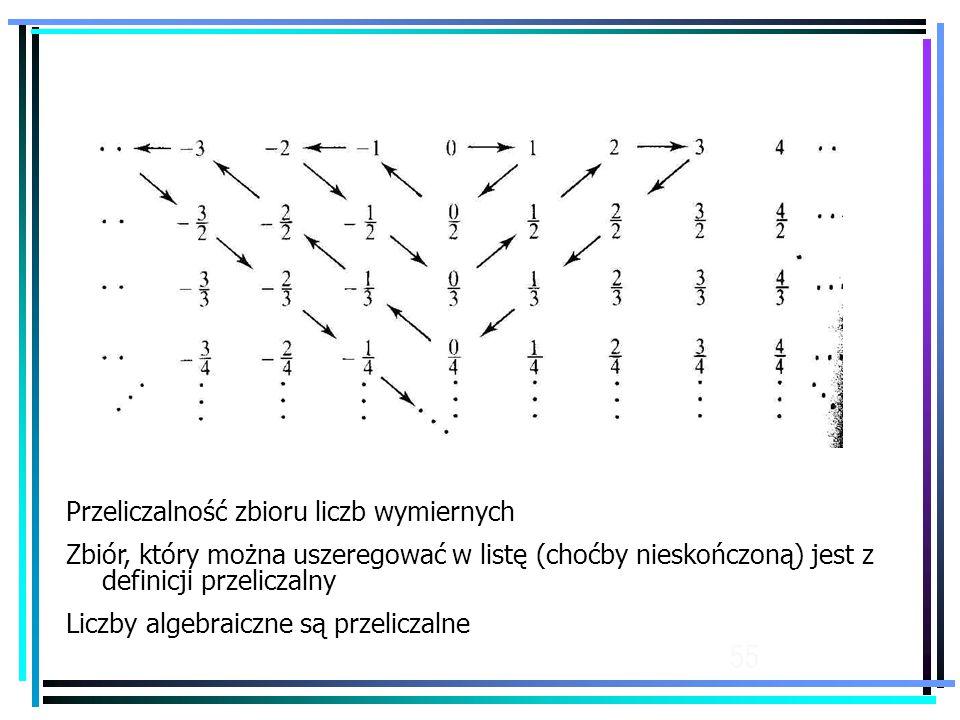 55 Przeliczalność zbioru liczb wymiernych Zbiór, który można uszeregować w listę (choćby nieskończoną) jest z definicji przeliczalny Liczby algebraiczne są przeliczalne