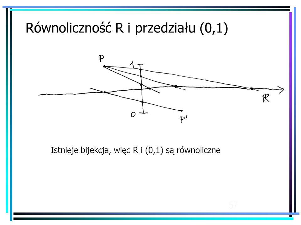 57 Równoliczność R i przedziału (0,1) Istnieje bijekcja, więc R i (0,1) są równoliczne