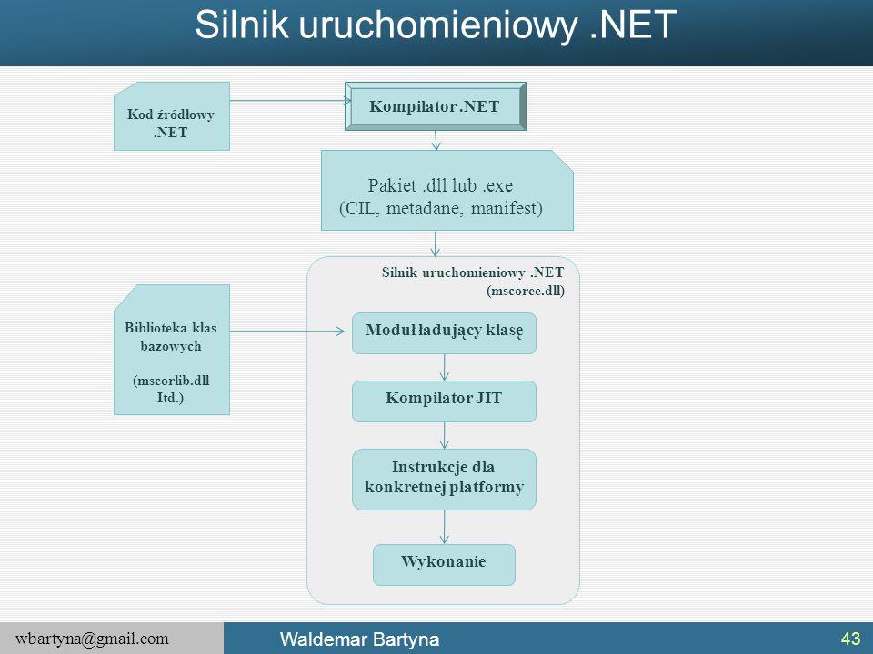 wbartyna@gmail.com Waldemar Bartyna Silnik uruchomieniowy.NET 43 Kod źródłowy.NET Kompilator.NET Pakiet.dll lub.exe (CIL, metadane, manifest) Biblioteka klas bazowych (mscorlib.dll Itd.) Moduł ładujący klasę Kompilator JIT Instrukcje dla konkretnej platformy Wykonanie Silnik uruchomieniowy.NET (mscoree.dll)