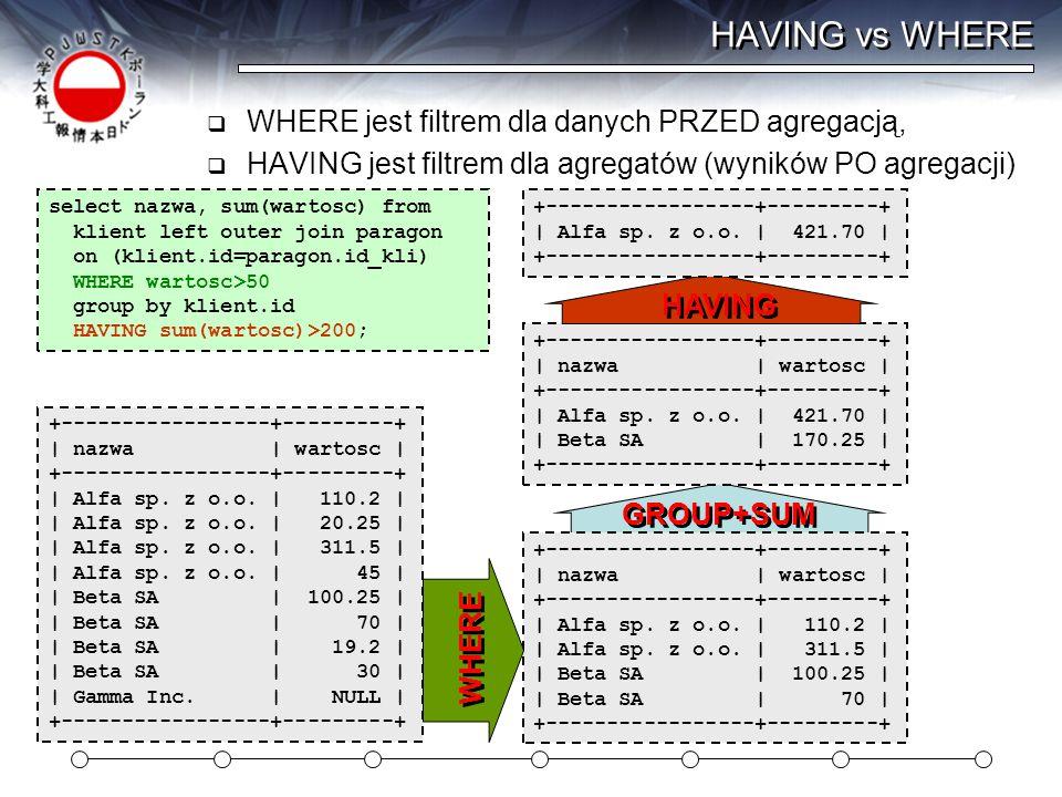 HAVING vs WHERE  WHERE jest filtrem dla danych PRZED agregacją,  HAVING jest filtrem dla agregatów (wyników PO agregacji) select nazwa, sum(wartosc)