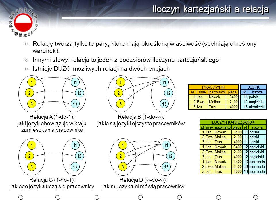 Relacje zaimplementowane w bazie danych  Implementacja relacji wymaga dodania kolumny ( zakładamy relację 1-do-  ) alter table pracownik add column id_jez int;  Oczywiście istnieje wiele możliwych relacji 1-do-  na tych encjach: 1 2 3 11 12 13 Relacja A (1-do-  ): jakie są języki ojczyste pracowników 1 2 3 11 12 13 Relacja B (1-do-  ): główny język projektów naszych pracowników