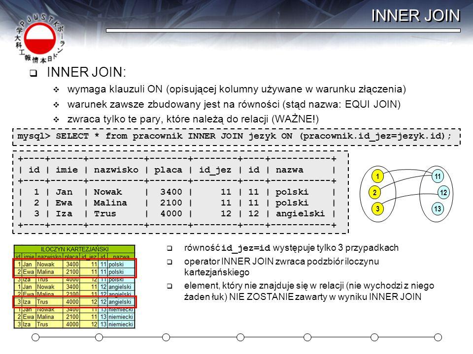 OUTER JOIN  OUTER JOIN:  wymaga klauzuli ON (opisującej kolumny używane w warunku złączenia)  warunek równość LUB brak elementu po drugiej stronie  zwraca te pary, które należą do relacji ORAZ pary (element encji-NULL)(WAŻNE!) SELECT * from jezyk LEFT OUTER JOIN pracownik ON (jezyk.id=pracownik.id_jez);  warunek ( id=id_jez) lub (jezyk.id nie jest elementem relacji) występuje w 4 przypadkach  operator OUTER JOIN zwraca podzbiór ilocz.
