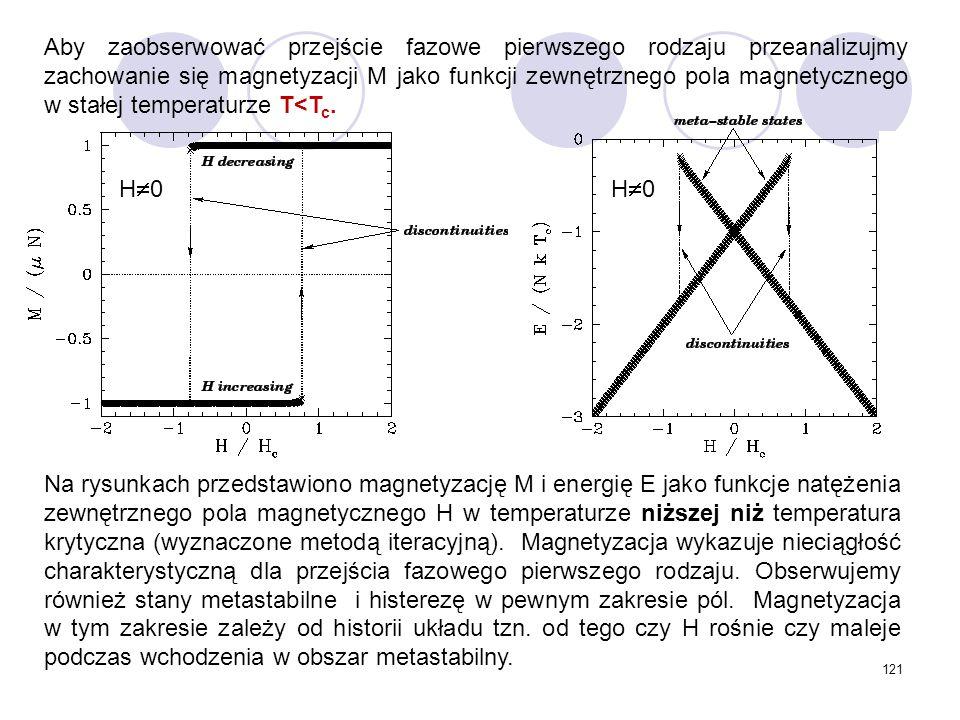 121 Na rysunkach przedstawiono magnetyzację M i energię E jako funkcje natężenia zewnętrznego pola magnetycznego H w temperaturze niższej niż temperat