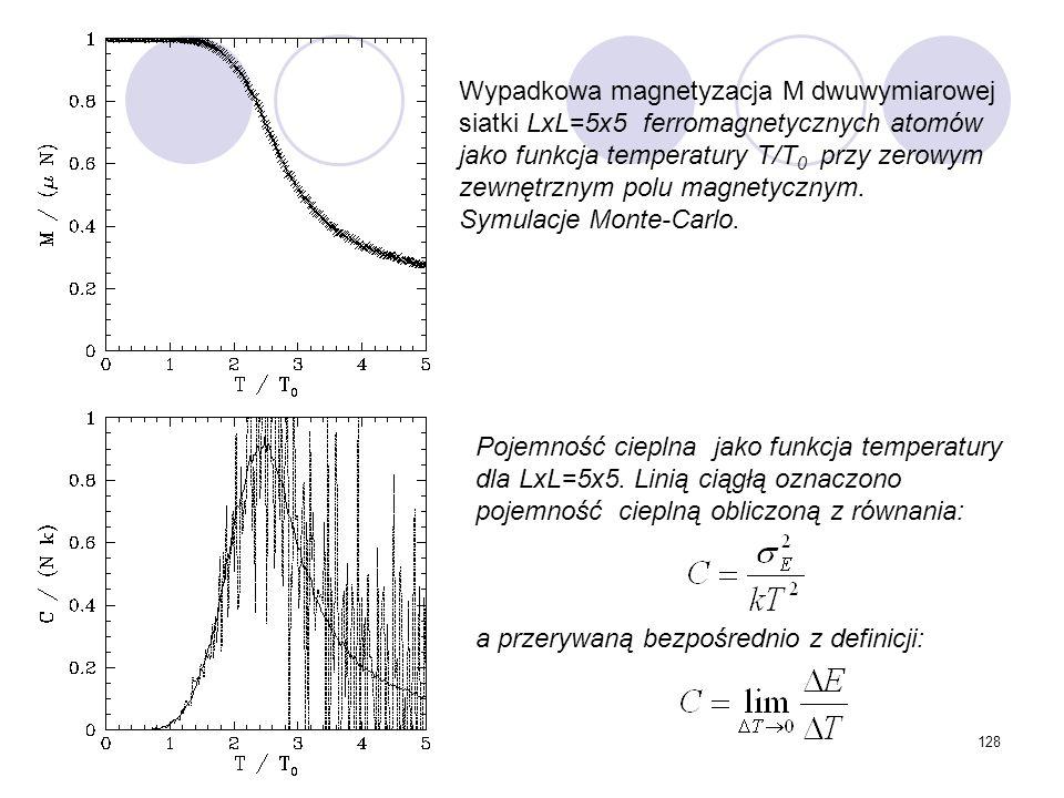128 Wypadkowa magnetyzacja M dwuwymiarowej siatki LxL=5x5 ferromagnetycznych atomów jako funkcja temperatury T/T 0 przy zerowym zewnętrznym polu magne