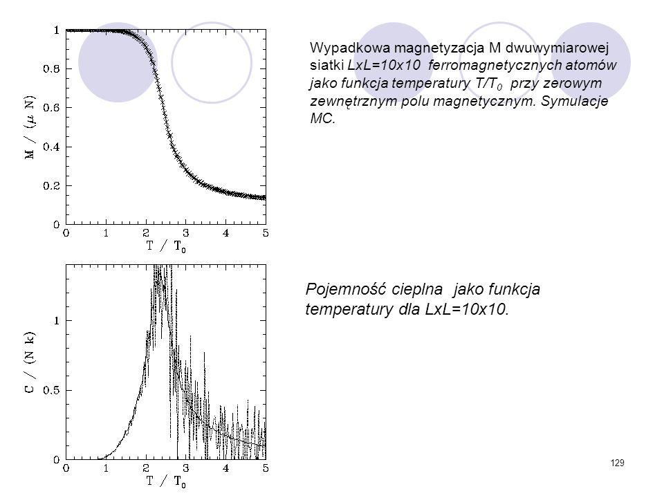 129 Wypadkowa magnetyzacja M dwuwymiarowej siatki LxL=10x10 ferromagnetycznych atomów jako funkcja temperatury T/T 0 przy zerowym zewnętrznym polu mag