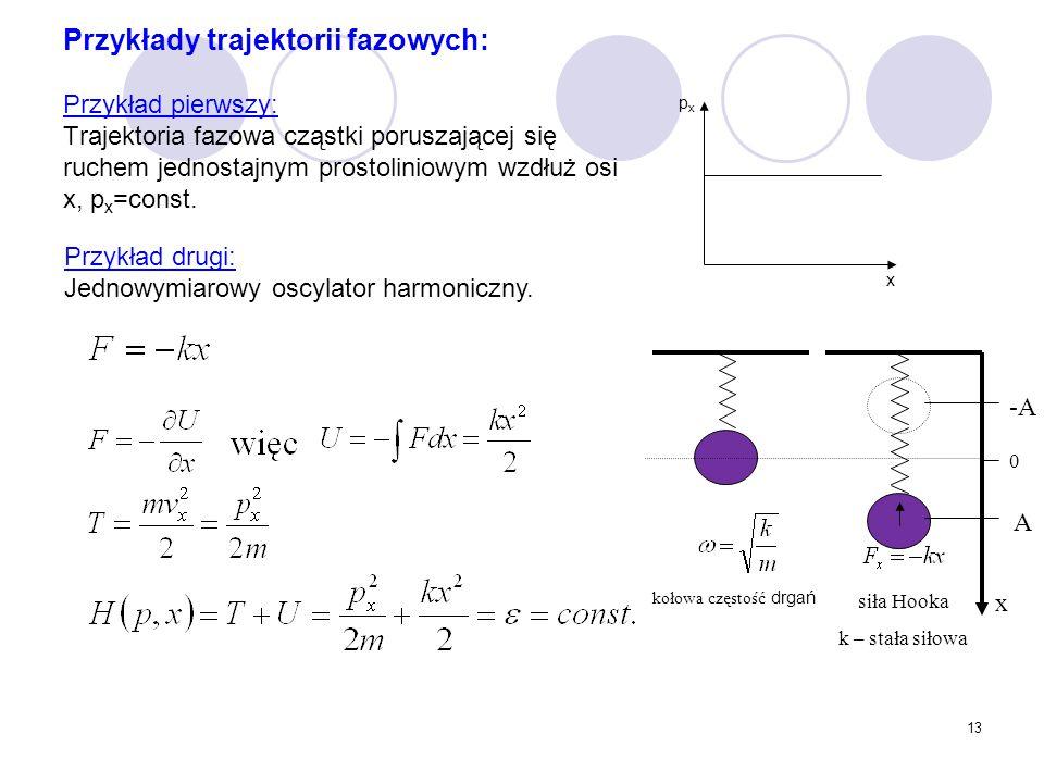 13 Przykłady trajektorii fazowych: Przykład pierwszy: Trajektoria fazowa cząstki poruszającej się ruchem jednostajnym prostoliniowym wzdłuż osi x, p x
