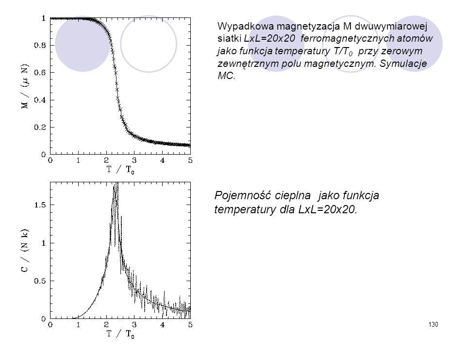 130 Wypadkowa magnetyzacja M dwuwymiarowej siatki LxL=20x20 ferromagnetycznych atomów jako funkcja temperatury T/T 0 przy zerowym zewnętrznym polu mag