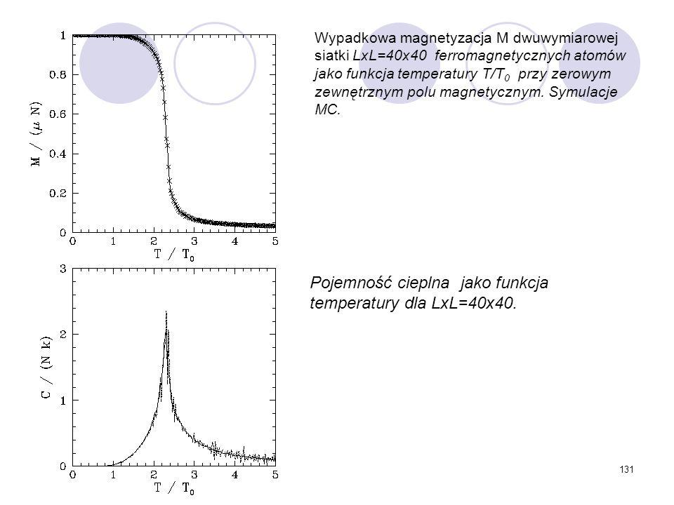 131 Wypadkowa magnetyzacja M dwuwymiarowej siatki LxL=40x40 ferromagnetycznych atomów jako funkcja temperatury T/T 0 przy zerowym zewnętrznym polu mag