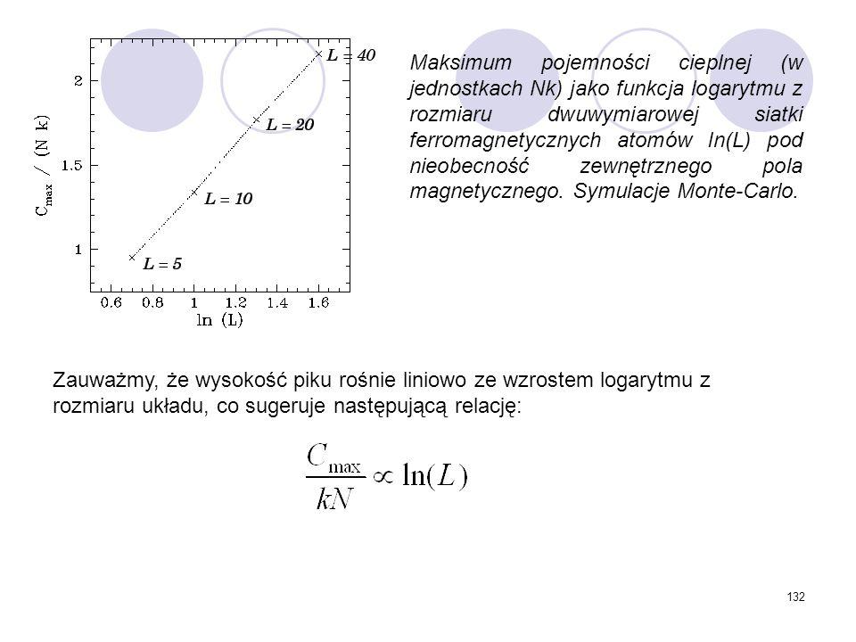 132 Maksimum pojemności cieplnej (w jednostkach Nk) jako funkcja logarytmu z rozmiaru dwuwymiarowej siatki ferromagnetycznych atomów ln(L) pod nieobec