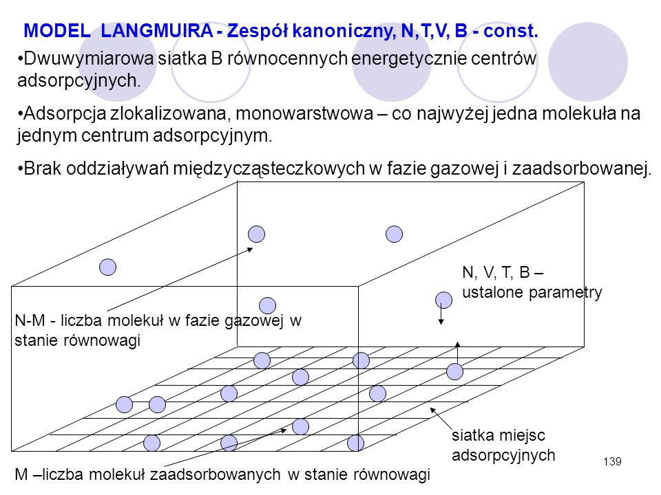 139 MODEL LANGMUIRA - Zespół kanoniczny, N,T,V, B - const. Dwuwymiarowa siatka B równocennych energetycznie centrów adsorpcyjnych. Adsorpcja zlokalizo