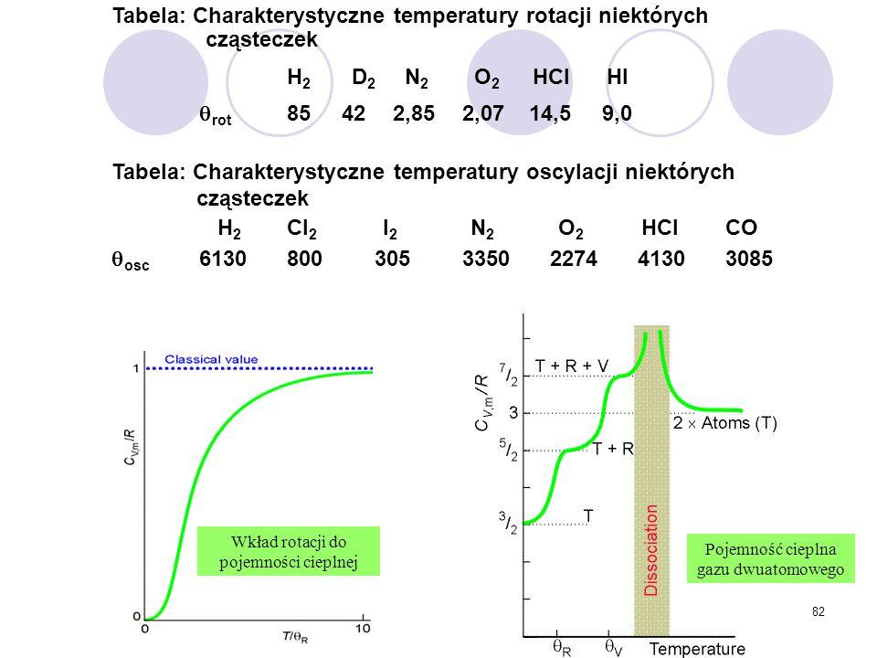 82 Tabela: Charakterystyczne temperatury rotacji niektórych cząsteczek H 2 D 2 N 2 O 2 HCl HI  rot 85 42 2,852,07 14,5 9,0 Tabela: Charakterystyczne