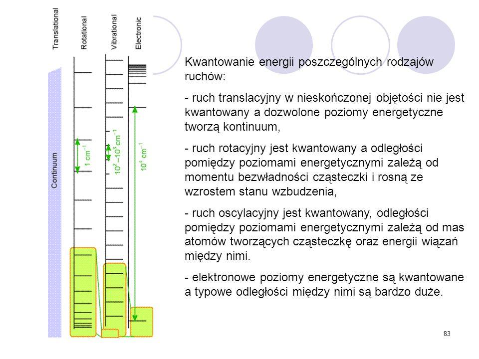 83 Kwantowanie energii poszczególnych rodzajów ruchów: - ruch translacyjny w nieskończonej objętości nie jest kwantowany a dozwolone poziomy energetyc