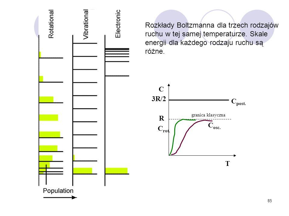 85 Rozkłady Boltzmanna dla trzech rodzajów ruchu w tej samej temperaturze. Skale energii dla każdego rodzaju ruchu są różne. C T 3R/2 R C osc. C post.