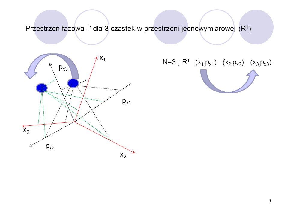 9 x2x2 x1x1 x3x3 N=3 ; R 1 (x 1, p x1 ) (x 2, p x2 ) (x 3, p x3 ) p x1 p x2 p x3 Przestrzeń fazowa  dla 3 cząstek w przestrzeni jednowymiarowej (R 1