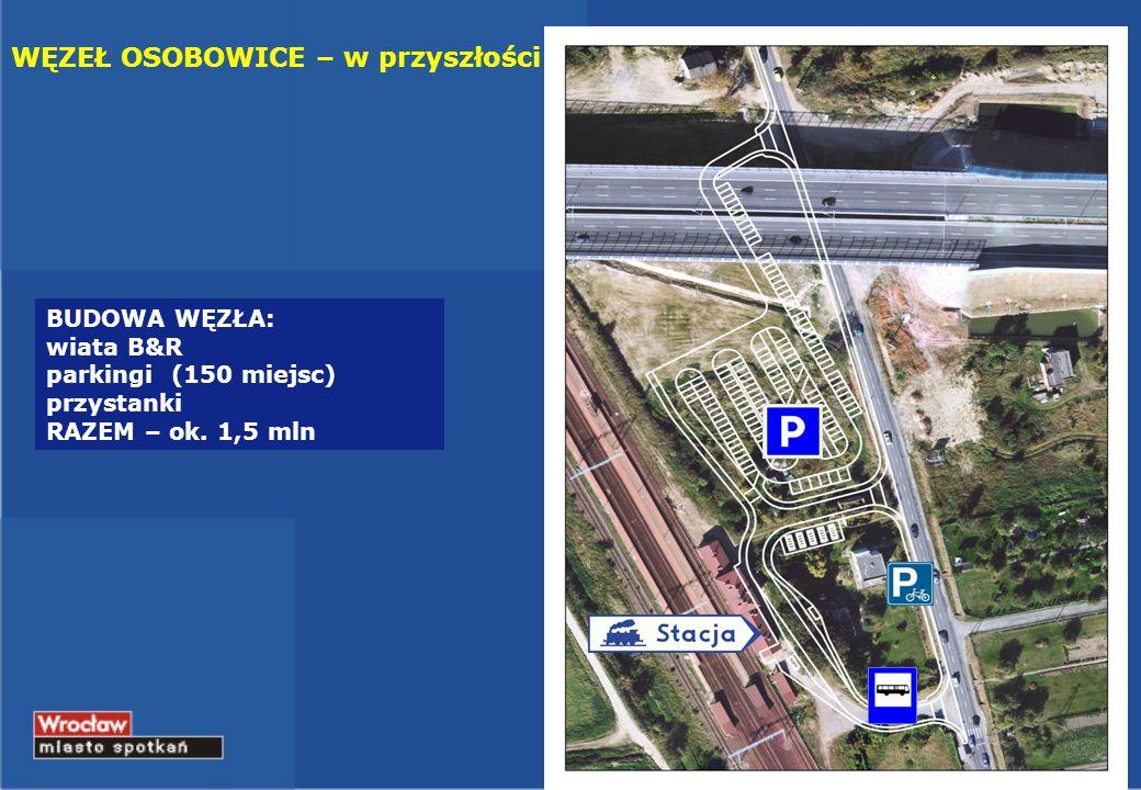 BUDOWA WĘZŁA: wiata B&R parkingi (150 miejsc) przystanki RAZEM – ok. 1,5 mln WĘZEŁ OSOBOWICE – w przyszłości