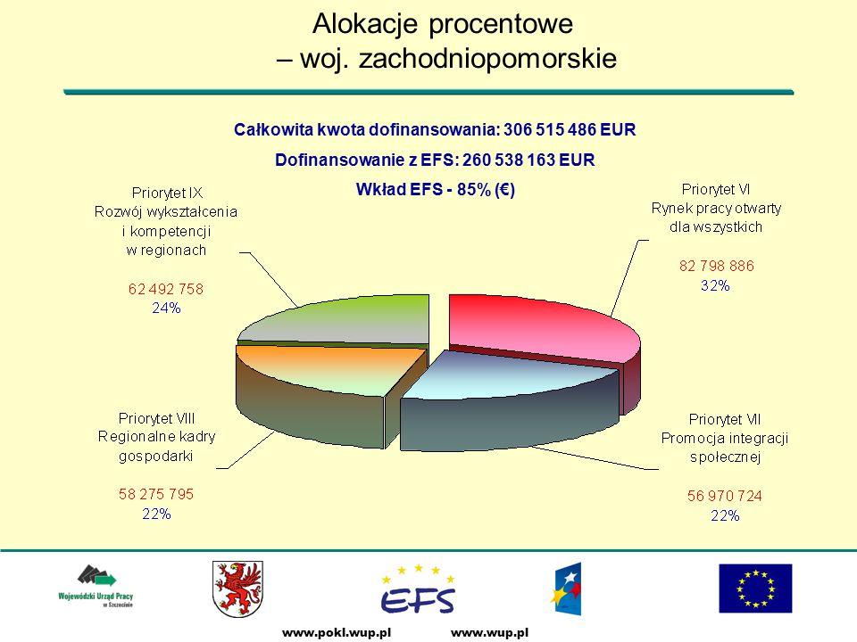 www.wup.plwww.pokl.wup.pl Alokacje procentowe – woj.