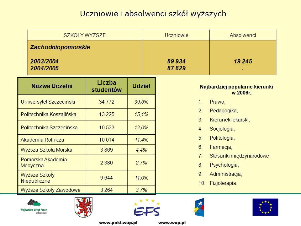 www.wup.plwww.pokl.wup.pl Uczniowie i absolwenci szkół wyższych SZKOŁY WYŻSZEUczniowieAbsolwenci Zachodniopomorskie 2003/2004 2004/2005 89 934 87 829 19 245.
