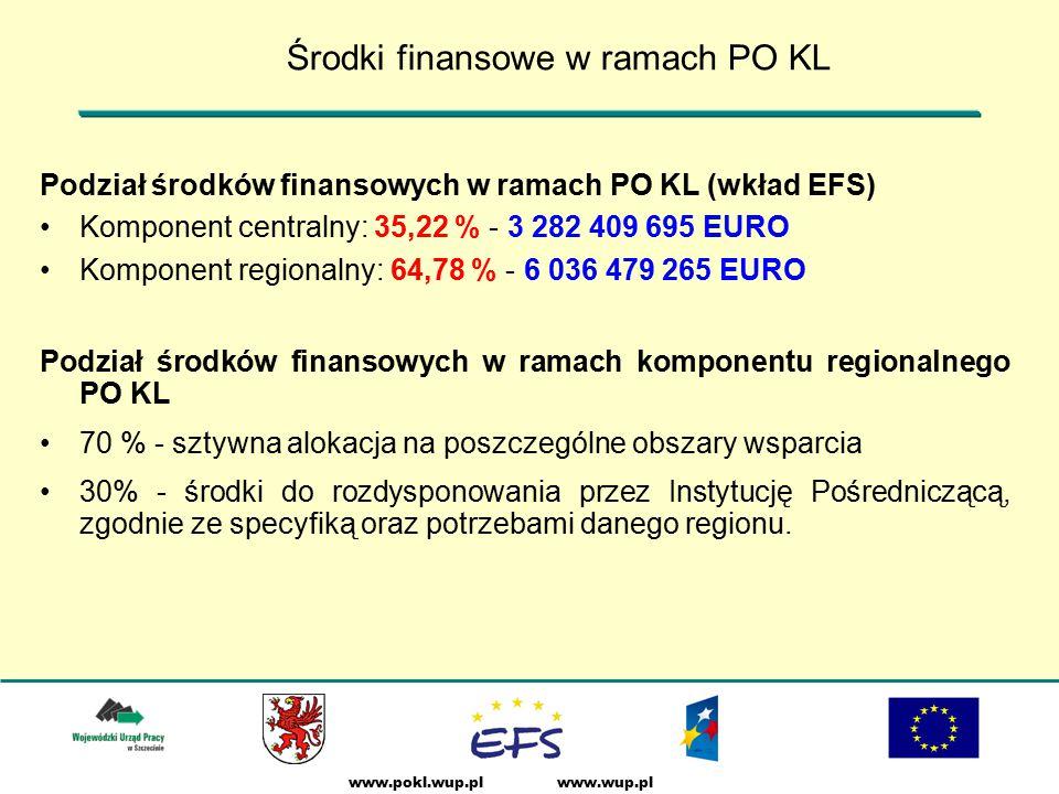 www.wup.plwww.pokl.wup.pl Podział środków finansowych w ramach PO KL (wkład EFS) Komponent centralny: 35,22 % - 3 282 409 695 EURO Komponent regionalny: 64,78 % - 6 036 479 265 EURO Podział środków finansowych w ramach komponentu regionalnego PO KL 70 % - sztywna alokacja na poszczególne obszary wsparcia 30% - środki do rozdysponowania przez Instytucję Pośredniczącą, zgodnie ze specyfiką oraz potrzebami danego regionu.