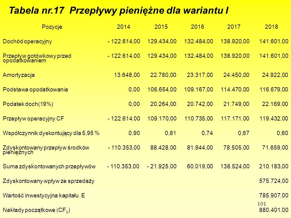 101 Tabela nr.17 Przepływy pieniężne dla wariantu I Pozycje20142015201620172018 Dochód operacyjny- 122.614,00129.434,00132.484,00138.920,00141.601,00