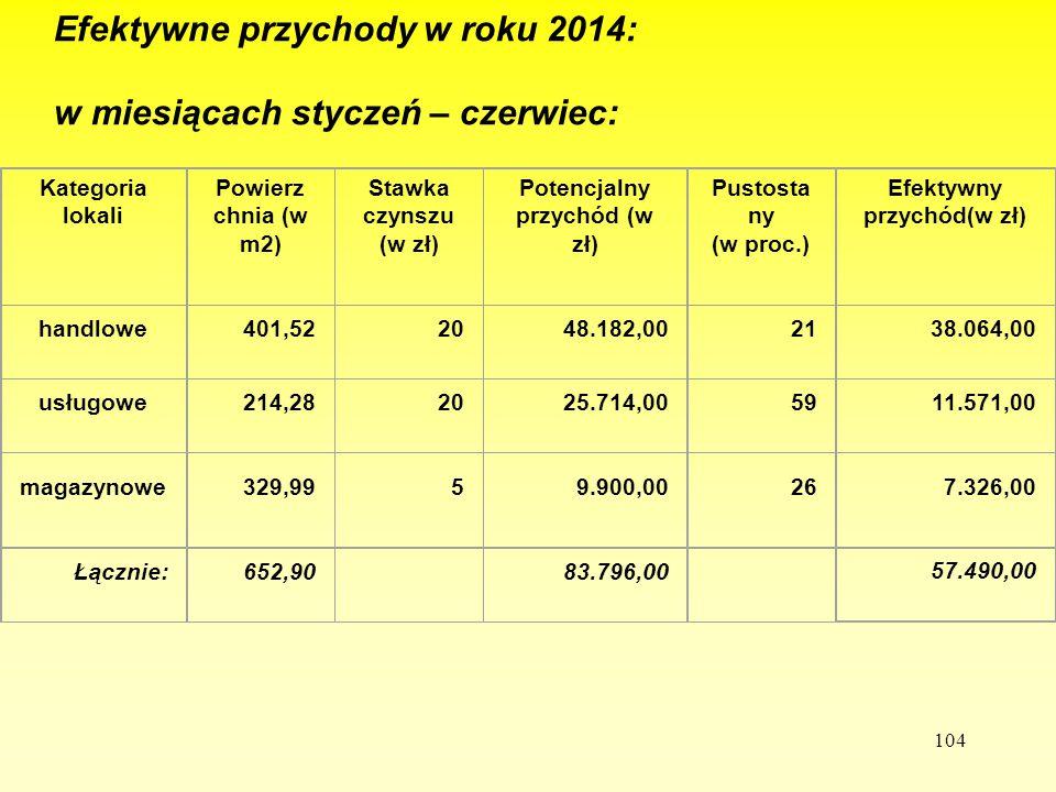 104 Efektywne przychody w roku 2014: w miesiącach styczeń – czerwiec: Kategoria lokali Powierz chnia (w m2) Stawka czynszu (w zł) Potencjalny przychód