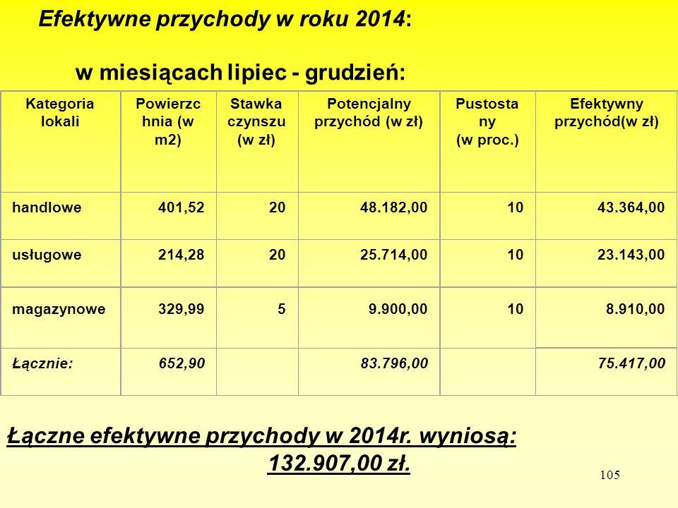 105 Efektywne przychody w roku 2014: w miesiącach lipiec - grudzień: Kategoria lokali Powierzc hnia (w m2) Stawka czynszu (w zł) Potencjalny przychód